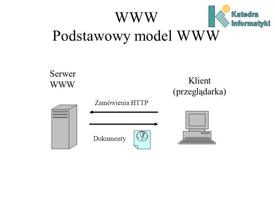 WWW Podstawowy model WWW Serwer WWW Klient (przeglądarka) Zamówienia HTTP Dokumenty