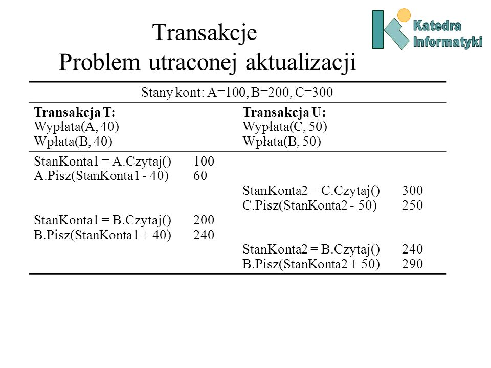Transakcje Problem utraconej aktualizacji Stany kont: A=100, B=200, C=300 Transakcja T: Wypłata(A, 40) Wpłata(B, 40) Transakcja U: Wypłata(C, 50) Wpła