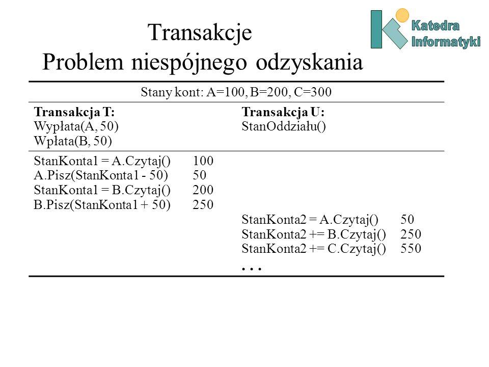 Transakcje Problem niespójnego odzyskania Stany kont: A=100, B=200, C=300 Transakcja T: Wypłata(A, 50) Wpłata(B, 50) Transakcja U: StanOddziału() Stan