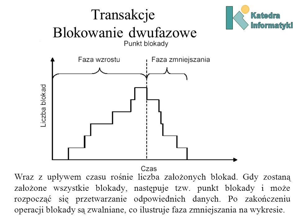 Transakcje Blokowanie dwufazowe Wraz z upływem czasu rośnie liczba założonych blokad. Gdy zostaną założone wszystkie blokady, następuje tzw. punkt blo