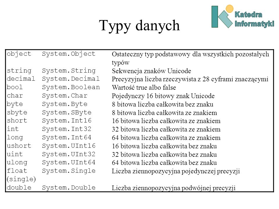 Typy danych objectSystem.Object Ostateczny typ podstawowy dla wszystkich pozostałych typów stringSystem.String Sekwencja znaków Unicode decimalSystem.