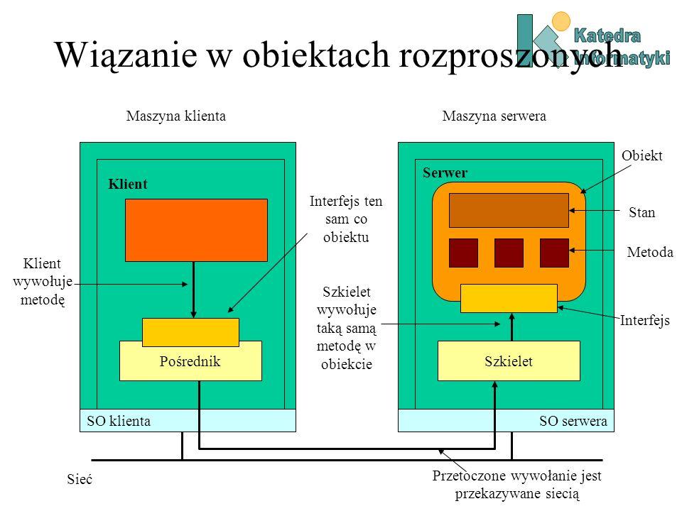 Wiązanie w obiektach rozproszonych Maszyna klientaMaszyna serwera Sieć SO klientaSO serwera PośrednikSzkielet Klient Klient wywołuje metodę Interfejs ten sam co obiektu Szkielet wywołuje taką samą metodę w obiekcie Serwer Obiekt Stan Metoda Interfejs Przetoczone wywołanie jest przekazywane siecią