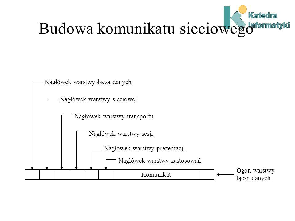 Budowa komunikatu sieciowego Komunikat Nagłówek warstwy łącza danych Nagłówek warstwy zastosowań Nagłówek warstwy prezentacji Nagłówek warstwy sesji N