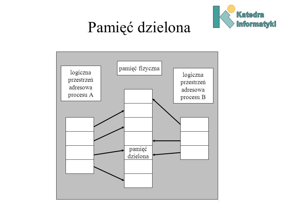 Pamięć dzielona pamięć dzielona pamięć fizyczna logiczna przestrzeń adresowa procesu A logiczna przestrzeń adresowa procesu B