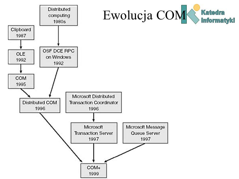 COM Interfejsy COM korzysta z modelu obiektu zdalnego.