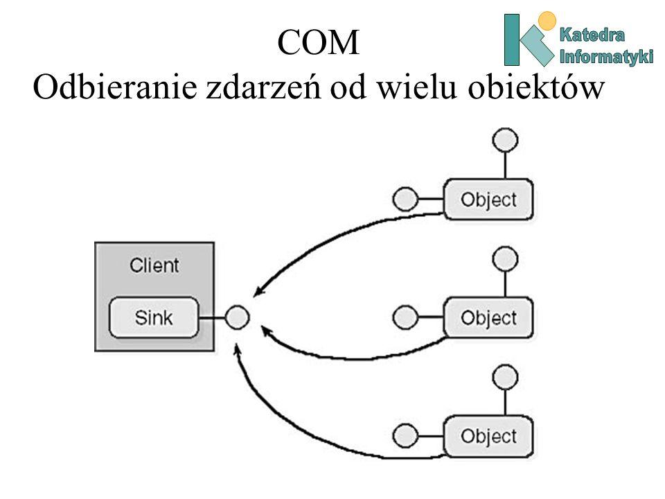 COM Odbieranie zdarzeń od wielu obiektów