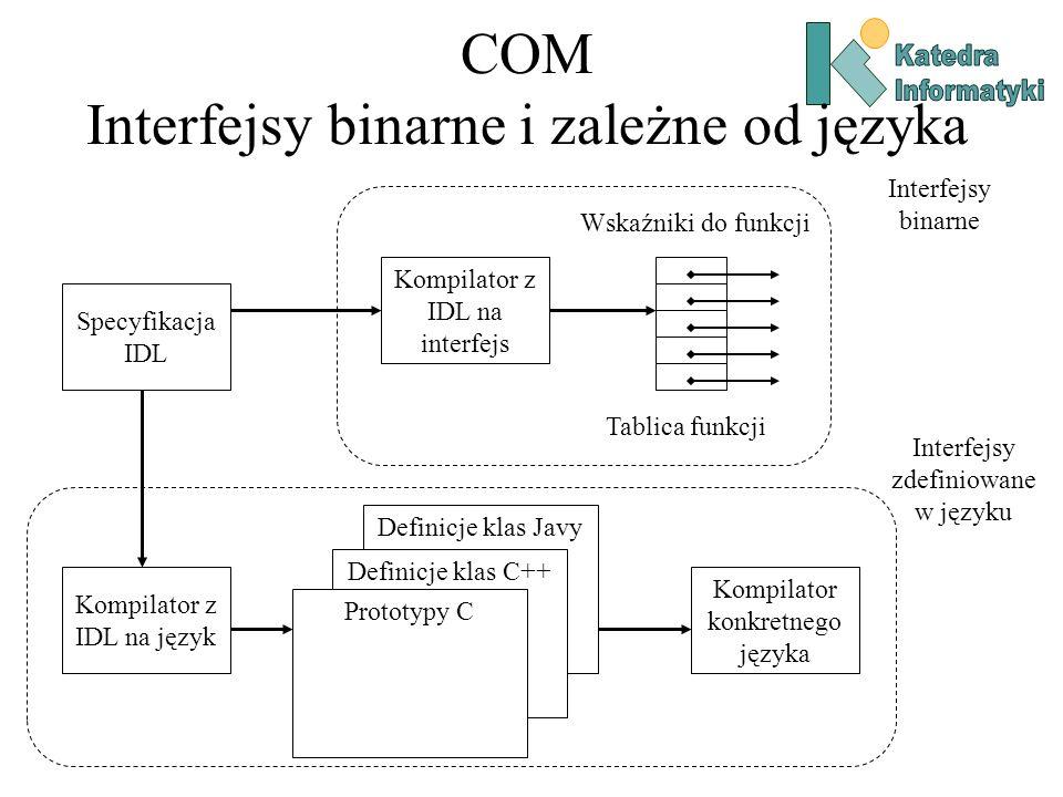 COM Interfejsy binarne i zależne od języka Specyfikacja IDL Kompilator z IDL na interfejs Wskaźniki do funkcji Tablica funkcji Interfejsy binarne Komp