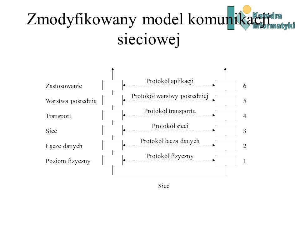 Zmodyfikowany model komunikacji sieciowej Zastosowanie Warstwa pośrednia Transport Sieć Łącze danych Poziom fizyczny Protokół aplikacji Protokół warst