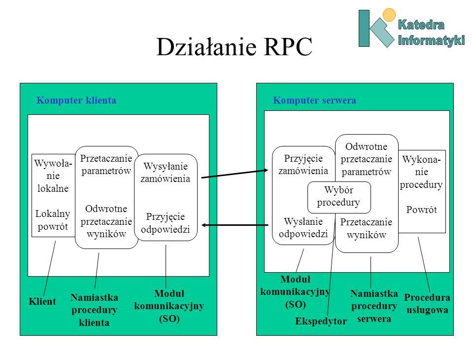 Działanie RPC Komputer klientaKomputer serwera Proces klienta Wywoła- nie lokalne Lokalny powrót Klient Przetaczanie parametrów Odwrotne przetaczanie