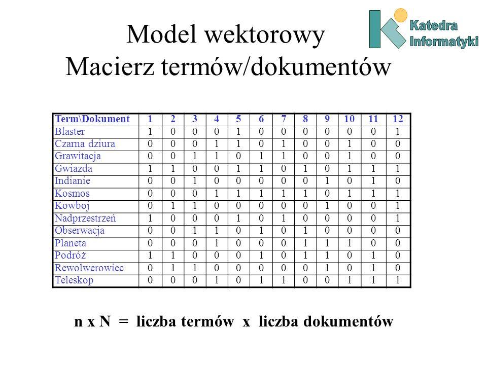 Model wektorowy Macierz termów/dokumentów Term\Dokument123456789101112 Blaster100010000001 Czarna dziura000110100100 Grawitacja001101100100 Gwiazda110