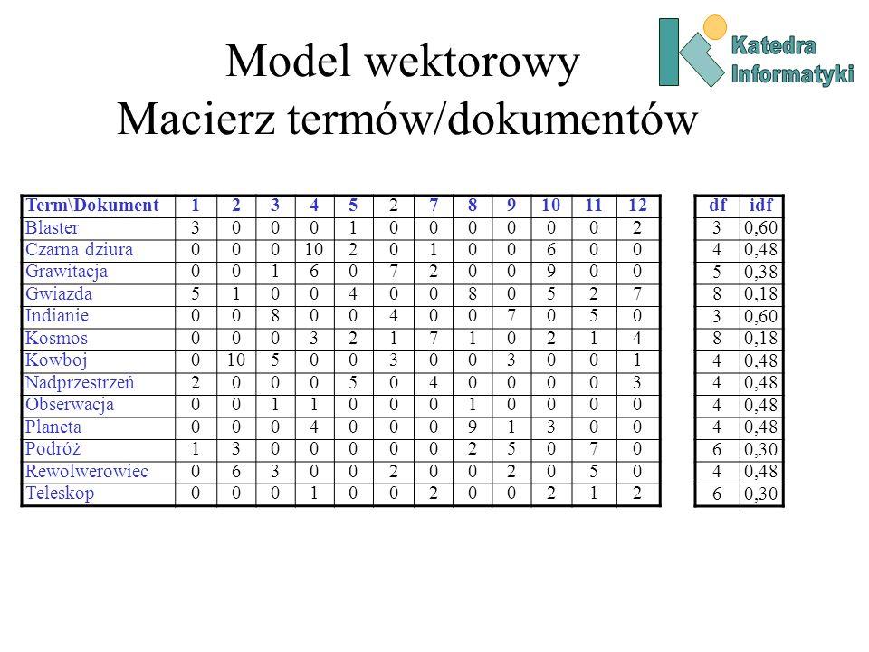 Model wektorowy Macierz termów/dokumentów Term\Dokument123452789101112 Blaster300010000002 Czarna dziura0001020100600 Grawitacja001607200900 Gwiazda51