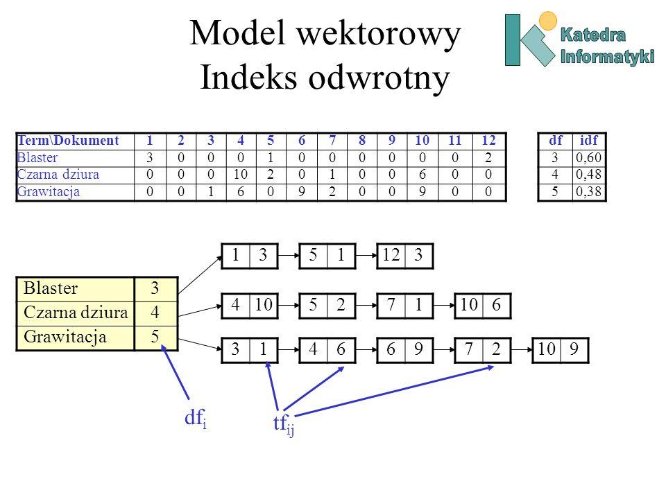 Model wektorowy Indeks odwrotny Term\Dokument123456789101112 Blaster300010000002 Czarna dziura0001020100600 Grawitacja001609200900 dfidf 30,60 40,48 5