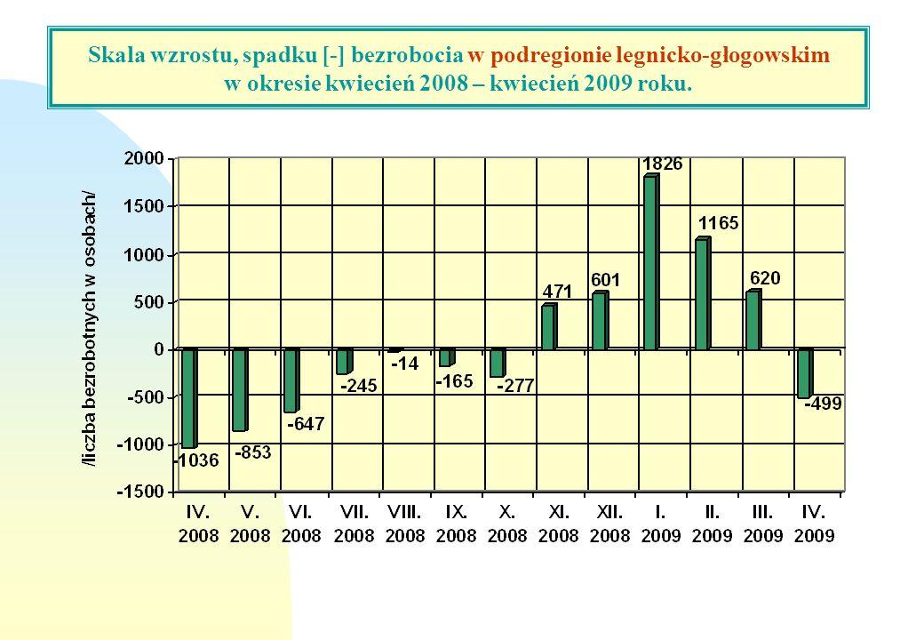 Skala wzrostu, spadku [-] bezrobocia w woj. dolnośląskim w okresie marzec 2008 – marzec 2009 roku. Skala wzrostu, spadku [-] bezrobocia w podregionie