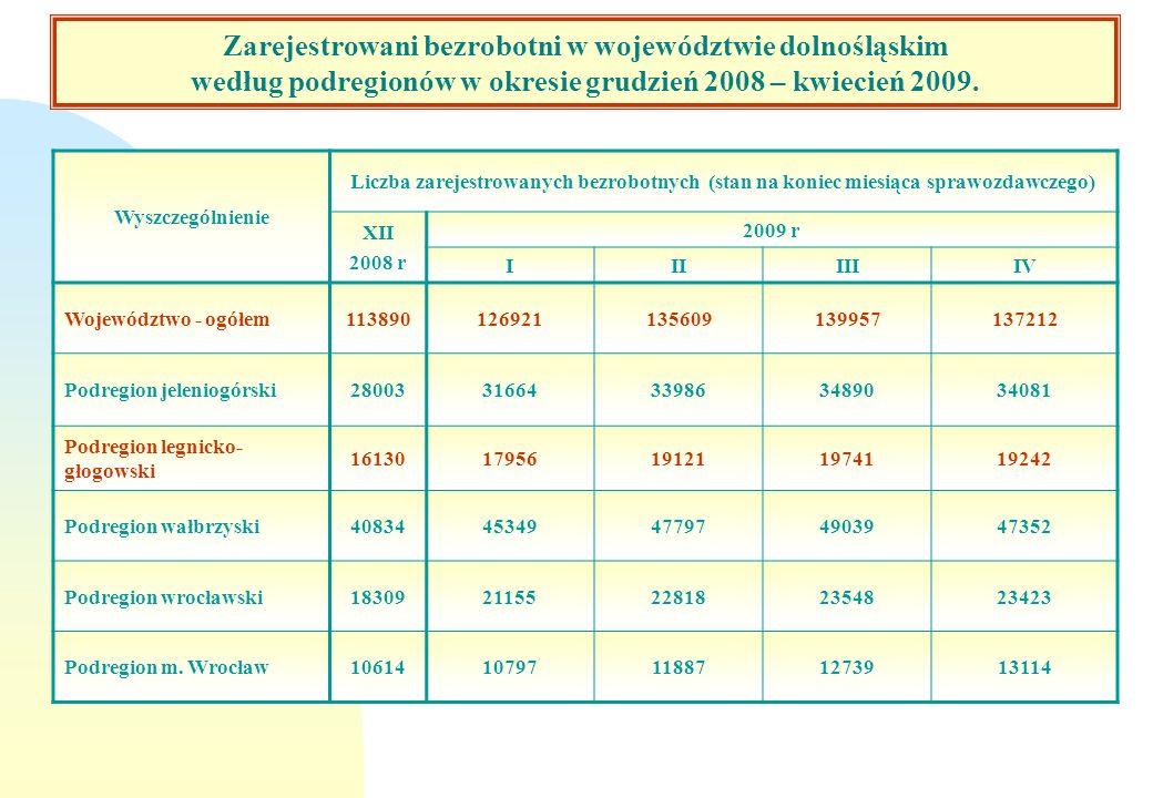 Zarejestrowani bezrobotni w woj. dolnośląskim według podregionów w okresie grudzień 2008 – kwiecień 2009 Wyszczególnienie Liczba zarejestrowanych bezr