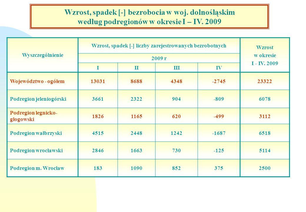 Wzrost bezrobocia w woj. dolnośląskim według podregionów w okresie październik 2008 – marzec 2009 Wyszczególnienie Wzrost, spadek [-] liczby zarejestr