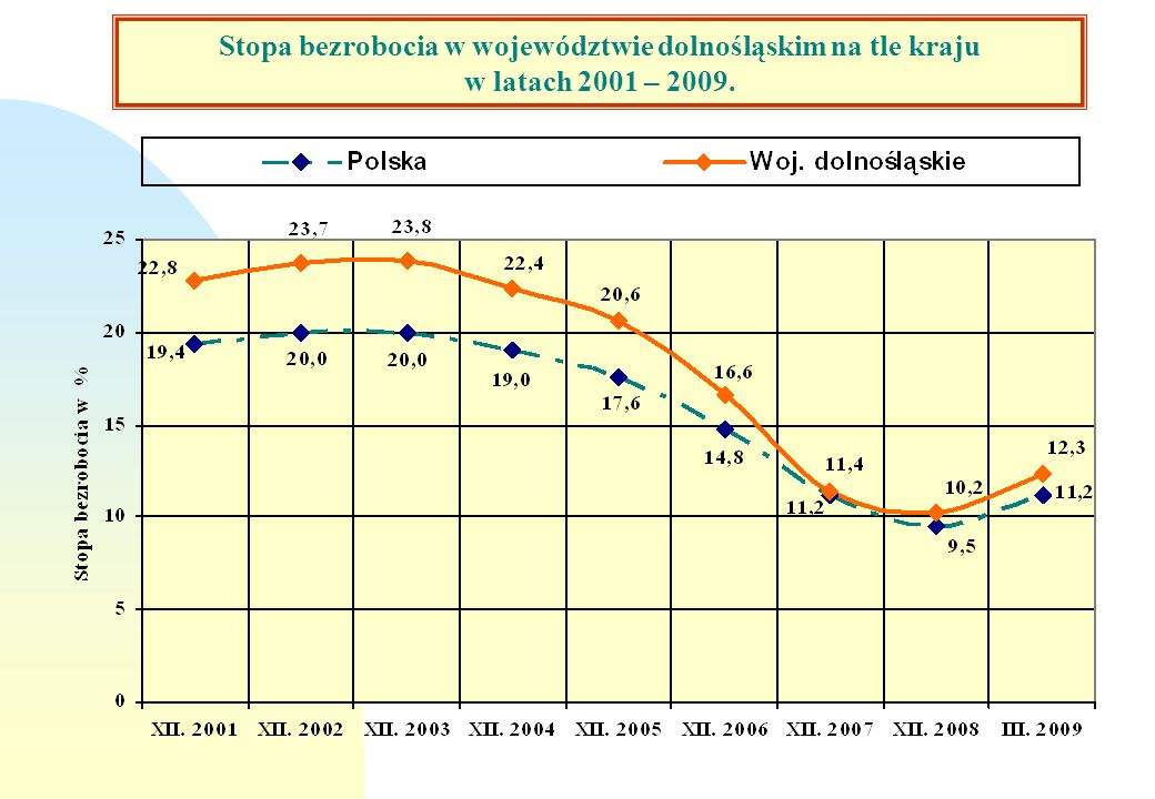 Stopa bezrobocia według podregionów n Na koniec marca 2009 roku najwyższą stopę bezrobocia odnotowano w podregionach: wałbrzyskim19,9% jeleniogórskim17,0% i wrocławskim11,8% Są to podregiony, w których stopa bezrobocia jest większa od przeciętnego wskaźnika w kraju (11,2%).
