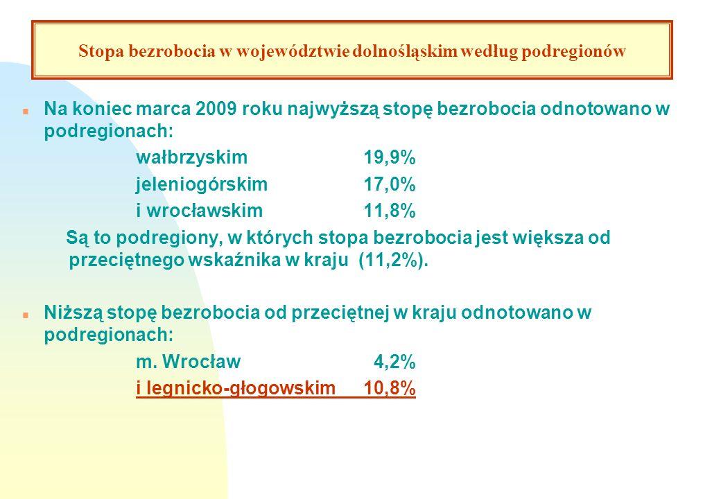 Stopa bezrobocia według podregionów n Na koniec marca 2009 roku najwyższą stopę bezrobocia odnotowano w podregionach: wałbrzyskim19,9% jeleniogórskim1