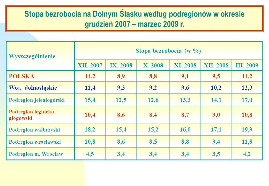 Wyszczególnienie Stopa bezrobocia (w %) XII. 2007IX. 2008X. 2008XI. 2008XII. 2008III. 2009 POLSKA11,28,98,89,19,511,2 Woj. dolnośląskie11,49,39,29,610