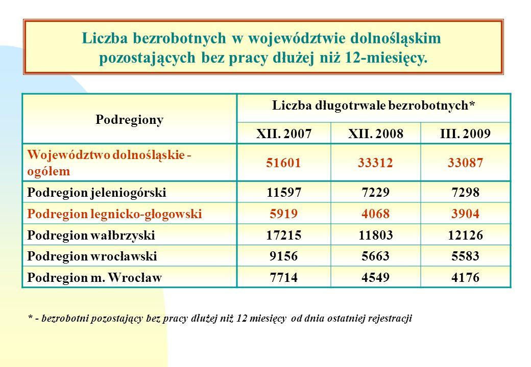 Podregiony Liczba długotrwale bezrobotnych* XII. 2007XII. 2008III. 2009 Województwo dolnośląskie - ogółem 516013331233087 Podregion jeleniogórski11597