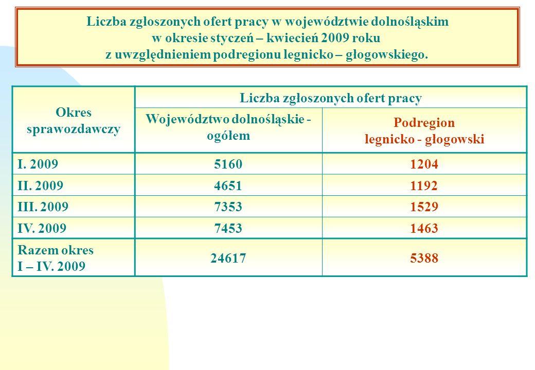 Okres sprawozdawczy Liczba zgłoszonych ofert pracy Województwo dolnośląskie - ogółem Podregion legnicko - głogowski I. 2009 51601204 II. 2009 46511192