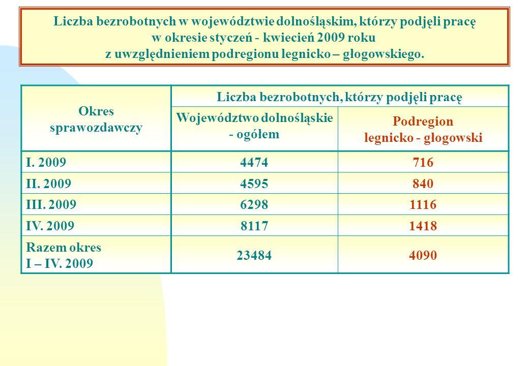 Okres sprawozdawczy Liczba bezrobotnych, którzy podjęli pracę Województwo dolnośląskie - ogółem Podregion legnicko - głogowski I. 2009 4474716 II. 200