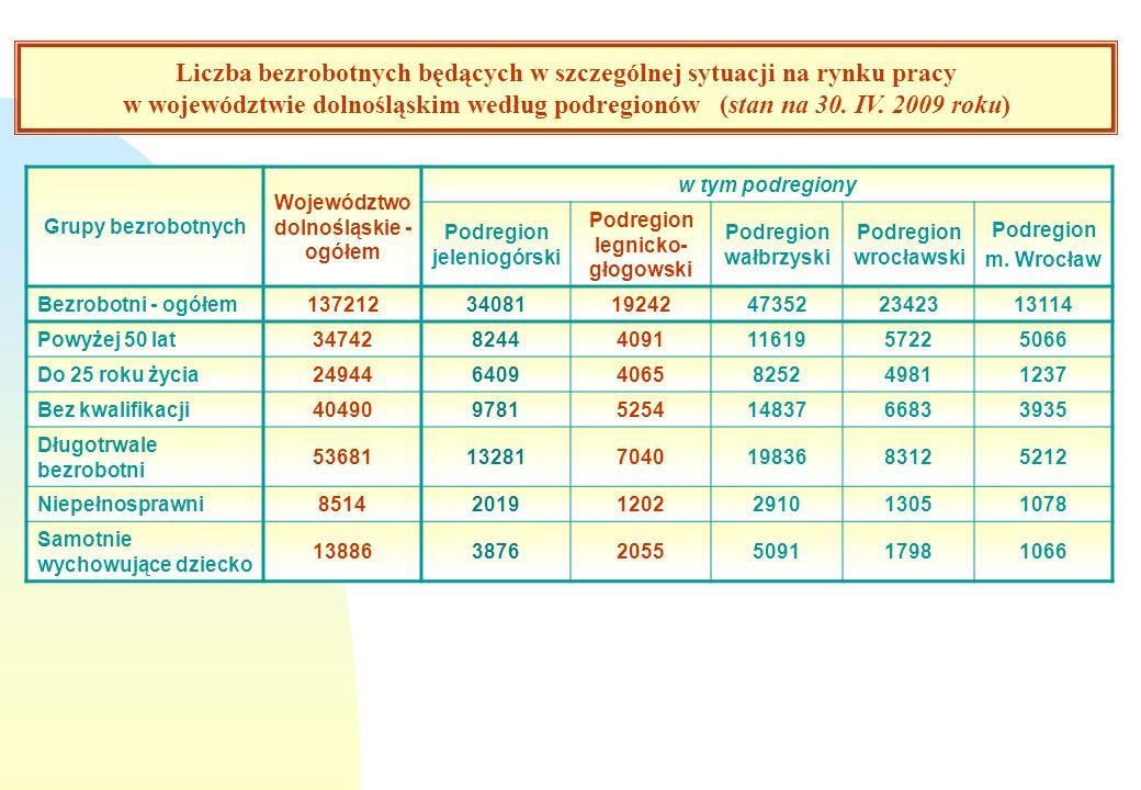 Struktura bezrobotnych w województwie dolnośląskim na tle kraju /stan na koniec grudnia 2008 r/ Wyszczególnienie Województwo dolnośląskie % Podregion legnicko - głogowski % Zarejestrowani bezrobotni - ogółem100,0 - w wieku powyżej 50 lat25,321,3 - do 25 roku życia18,221,1 - bez kwalifikacji zawodowych29,527,3 - długotrwale bezrobotni39,136,6 - bezrobotni niepełnosprawni6,2 - bezrobotni samotnie wychowujące dziecko10,110,7 Struktura bezrobotnych w podregionie legnicko - głogowskim na tle struktury w województwie dolnośląskim (stan na koniec kwietnia 2009 r)