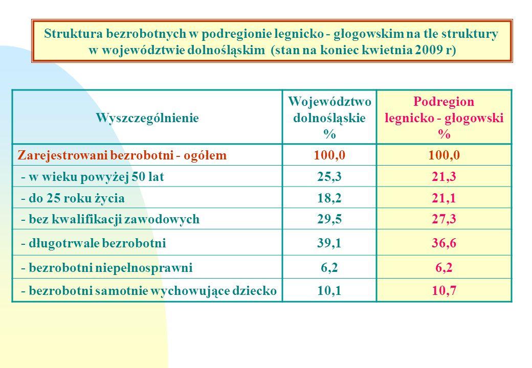 Struktura bezrobotnych w województwie dolnośląskim na tle kraju /stan na koniec grudnia 2008 r/ Wyszczególnienie Województwo dolnośląskie % Podregion