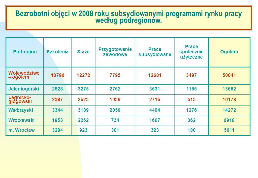 Bezrobotni objęci w 2008 roku subsydiowanymi programami rynku pracy według podregionów. PodregionSzkoleniaStaże Przygotowanie zawodowe Prace subsydiow