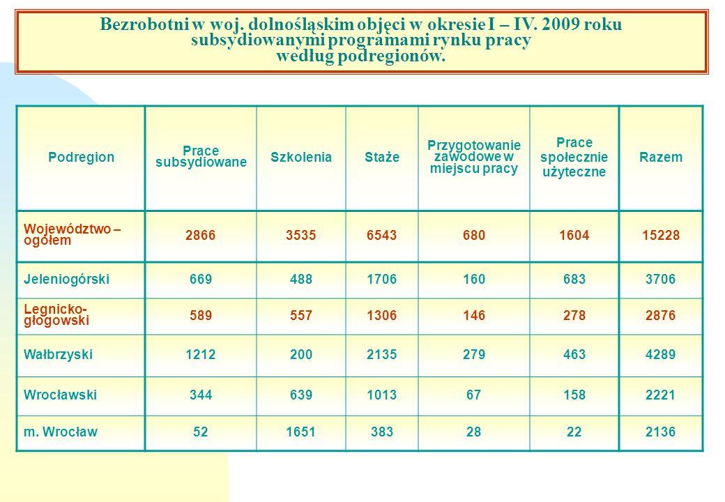 Bezrobotni w woj. dolnośląskim objęci w okresie I – IV. 2009 roku subsydiowanymi programami rynku pracy według podregionów. Podregion Prace subsydiowa