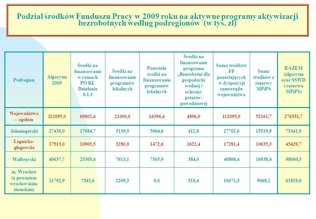 Podział środków Funduszu Pracy w 2009 roku na aktywne programy aktywizacji bezrobotnych według podregionów (w tys. zł) Podregion Algorytm 2009 Środki