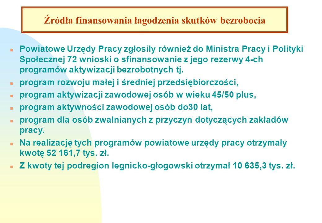 Bezrobotni podejmujący pracę w 2008 roku. n Powiatowe Urzędy Pracy zgłosiły również do Ministra Pracy i Polityki Społecznej 72 wnioski o sfinansowanie