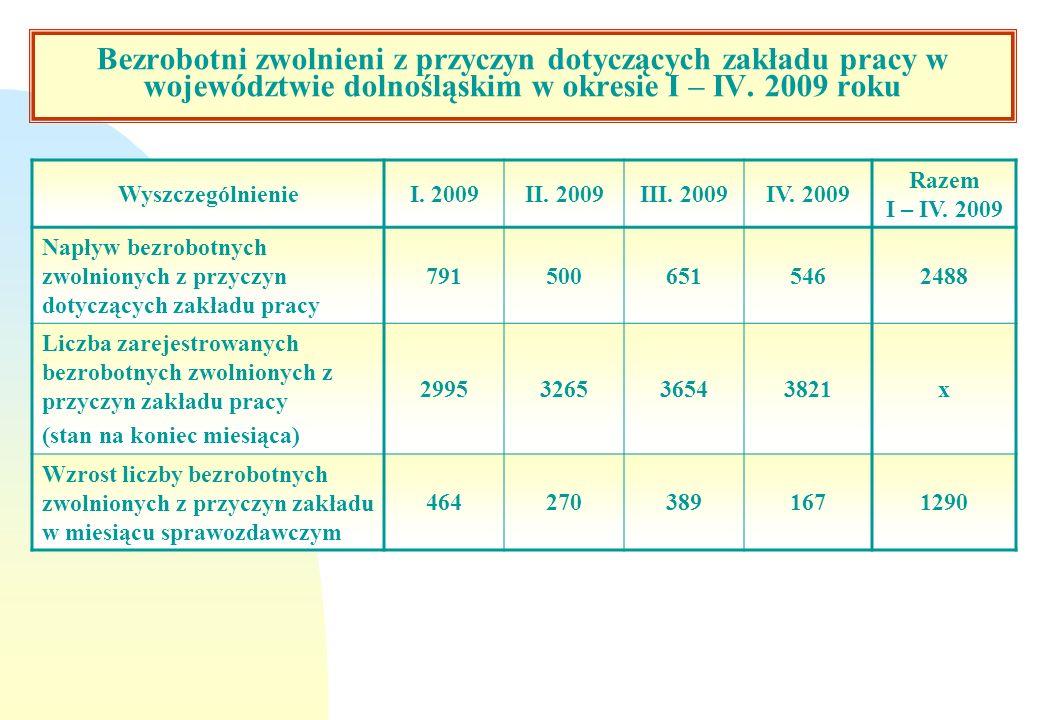 Bezrobotni zwolnieni z przyczyn dotyczących zakładu pracy w województwie dolnośląskim w okresie I – IV. 2009 roku WyszczególnienieI. 2009II. 2009III.