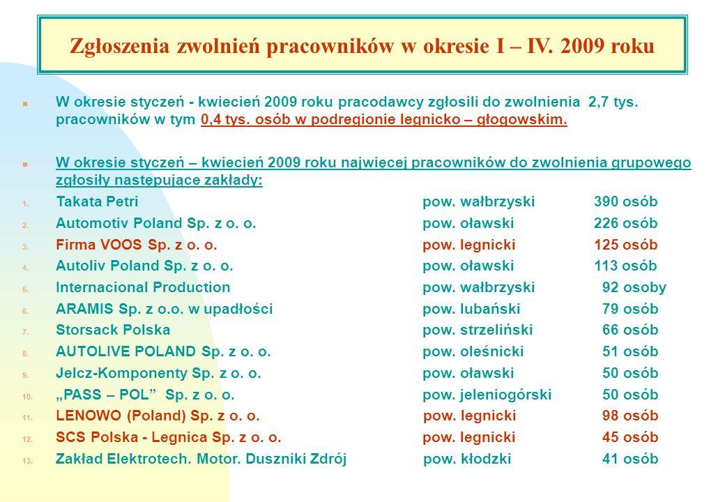 Bezrobotni podejmujący pracę w 2008 roku. n W okresie styczeń - kwiecień 2009 roku pracodawcy zgłosili do zwolnienia 2,7 tys. pracowników w tym 0,4 ty