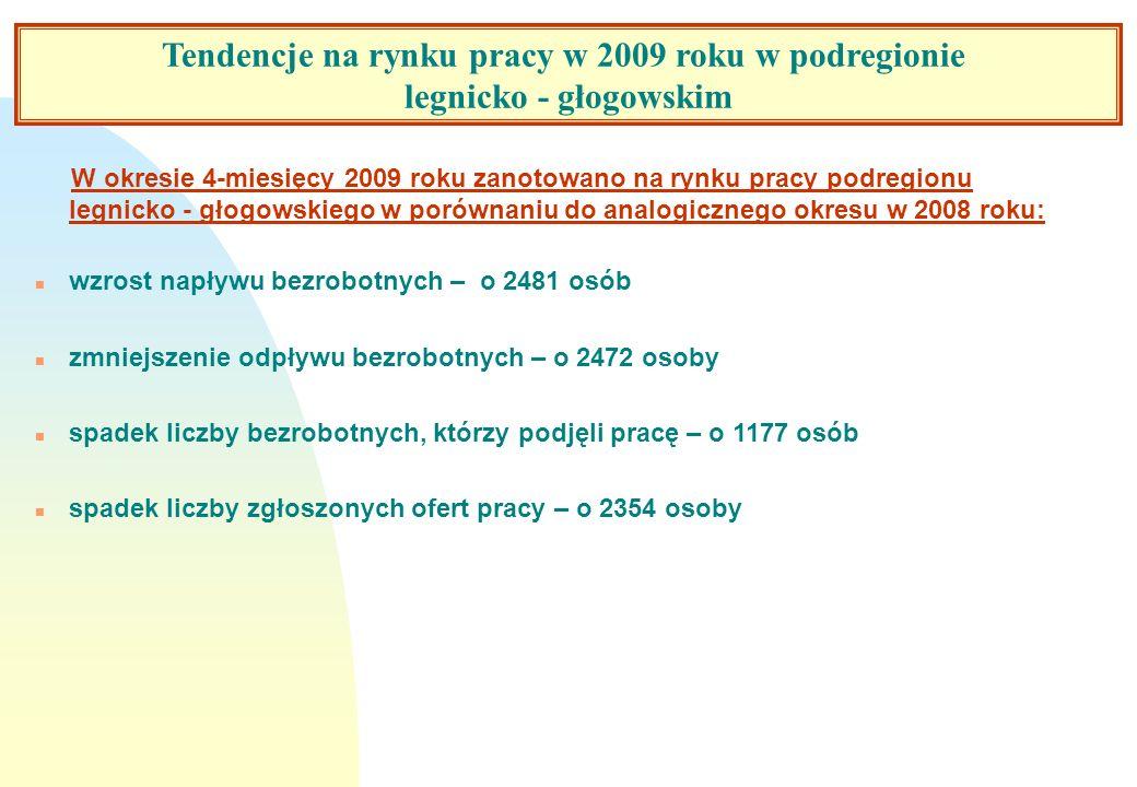 Tendencje na dolnośląskim rynku pracy w 2008 roku. W okresie 4-miesięcy 2009 roku zanotowano na rynku pracy podregionu legnicko - głogowskiego w porów