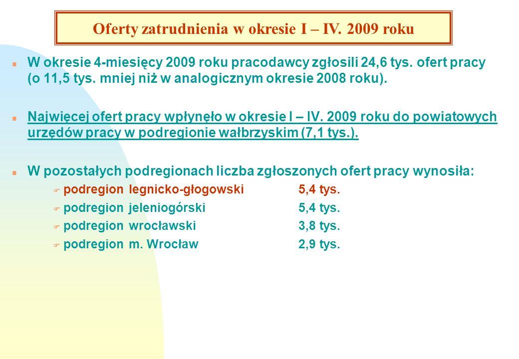 Liczba zgłoszonych ofert pracy do powiatowych urzędów pracy w województwie dolnośląskim w okresie styczeń – kwiecień 2008 i 2009 roku.