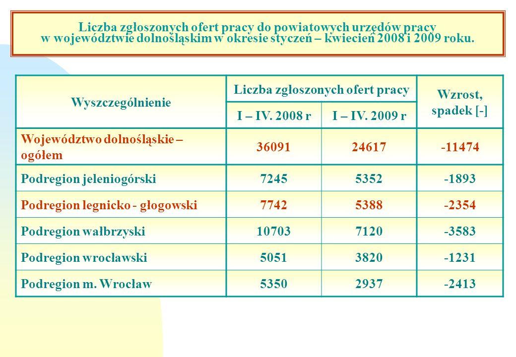 Bezrobotni podejmujący pracę w 2008 roku.n W okresie 4-miesięcy 2009 roku pracę podjęło 23,5 tys.
