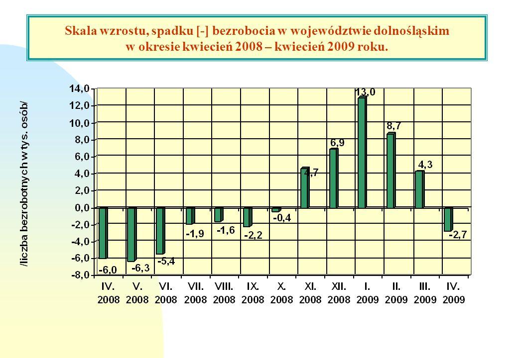 Skala wzrostu, spadku [-] bezrobocia w woj. dolnośląskim w okresie marzec 2008 – marzec 2009 roku. Skala wzrostu, spadku [-] bezrobocia w województwie