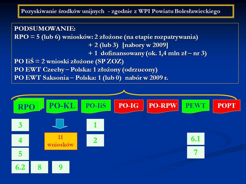 Pozyskiwanie środków unijnych - zgodnie z WPI Powiatu Bolesławieckiego PODSUMOWANIE: RPO = 5 (lub 6) wniosków: 2 złożone (na etapie rozpatrywania) + 2