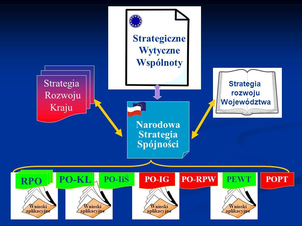 Wnioski aplikacyjne Wnioski aplikacyjne Wnioski aplikacyjne Wnioski aplikacyjne Strategiczne Wytyczne Wspólnoty Narodowa Strategia Spójności Strategia