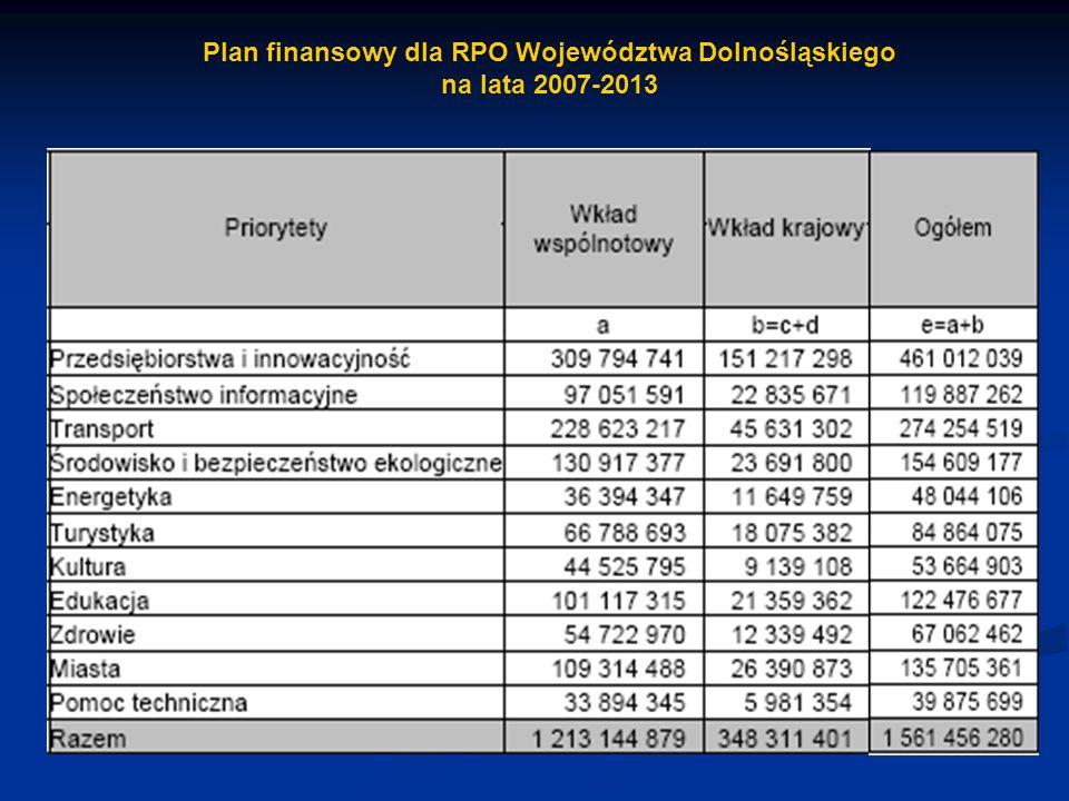 Plan finansowy dla RPO Województwa Dolnośląskiego na lata 2007-2013