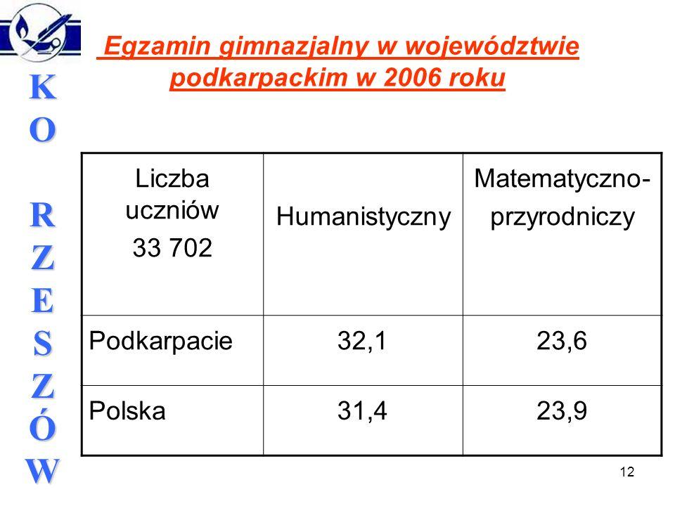 12 KORZESZÓWKORZESZÓWKORZESZÓWKORZESZÓW Egzamin gimnazjalny w województwie podkarpackim w 2006 roku Liczba uczniów 33 702 Humanistyczny Matematyczno- przyrodniczy Podkarpacie32,123,6 Polska31,423,9