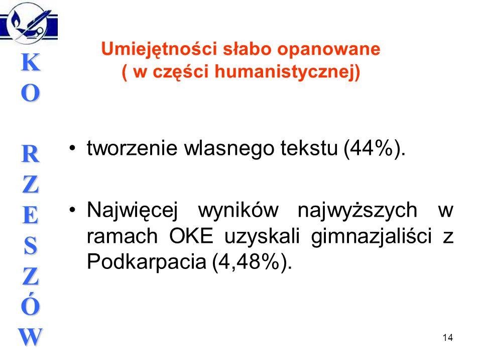 14 KORZESZÓWKORZESZÓWKORZESZÓWKORZESZÓW Umiejętności słabo opanowane ( w części humanistycznej) tworzenie wlasnego tekstu (44%).