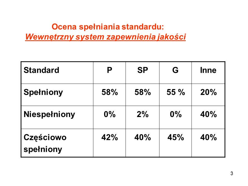 3 Ocena spełniania standardu: Wewnętrzny system zapewnienia jakości StandardPSPGInne Spełniony58% 55 %20% Niespełniony0%2%0%40% Częściowo spełniony 42%40%45%40%