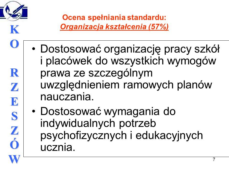 7 KORZESZÓWKORZESZÓWKORZESZÓWKORZESZÓW Ocena spełniania standardu: Organizacja kształcenia (57%) Dostosować organizację pracy szkół i placówek do wszystkich wymogów prawa ze szczególnym uwzględnieniem ramowych planów nauczania.
