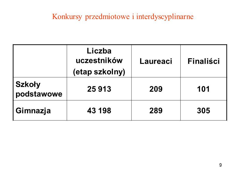 9 Liczba uczestników (etap szkolny) LaureaciFinaliści Szkoły podstawowe 25 913209101 Gimnazja43 198289305 Konkursy przedmiotowe i interdyscyplinarne