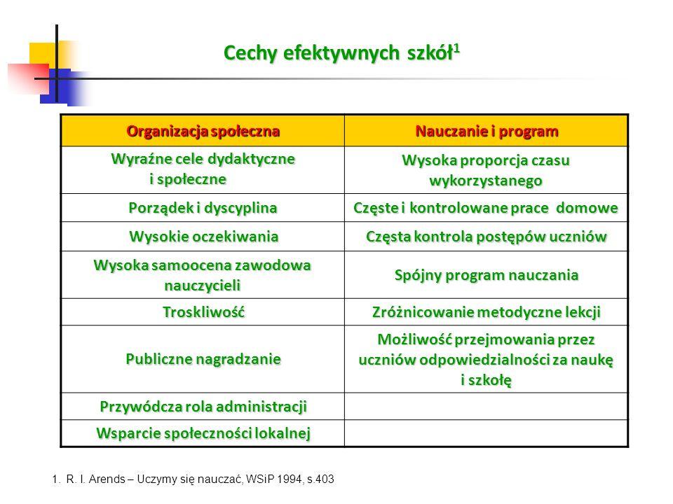 Cechy efektywnych szkół 1 1. R. I. Arends – Uczymy się nauczać, WSiP 1994, s.403 Organizacja społeczna Nauczanie i program Wyraźne cele dydaktyczne i