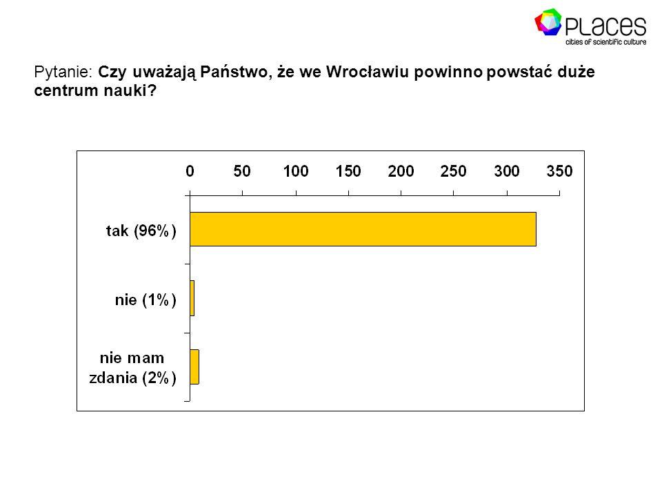Pytanie: Czy uważają Państwo, że we Wrocławiu powinno powstać duże centrum nauki