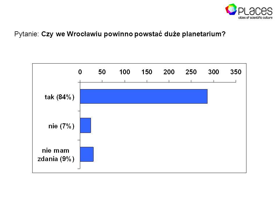 Pytanie: Czy we Wrocławiu powinno powstać duże planetarium