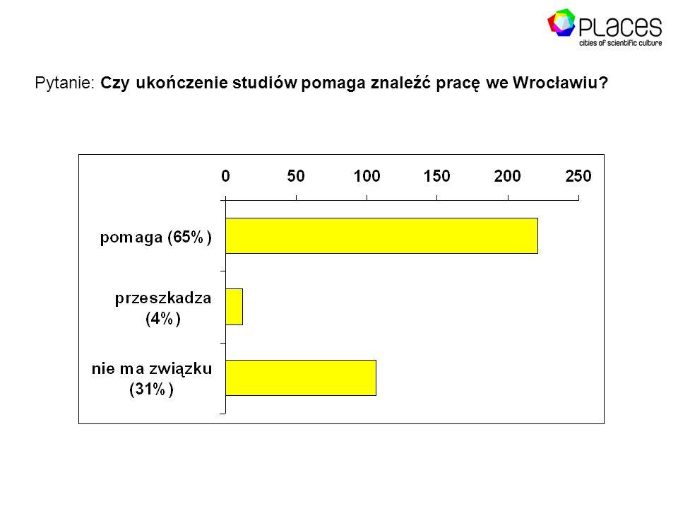 Pytanie: Czy ukończenie studiów pomaga znaleźć pracę we Wrocławiu