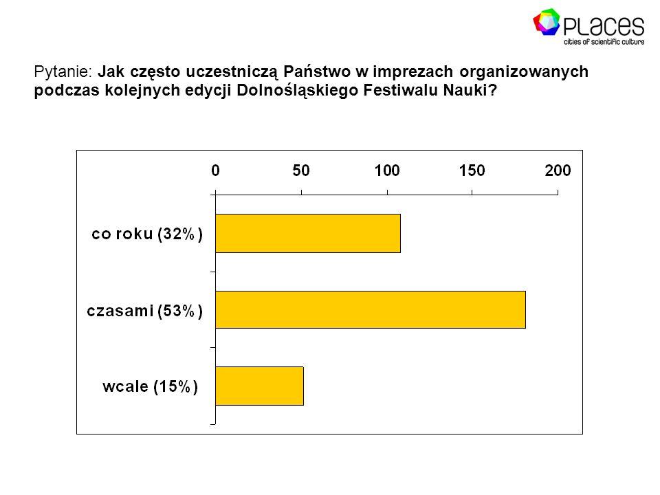 Pytanie: Jak często uczestniczą Państwo w imprezach organizowanych podczas kolejnych edycji Dolnośląskiego Festiwalu Nauki